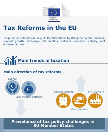 EU Tax reform
